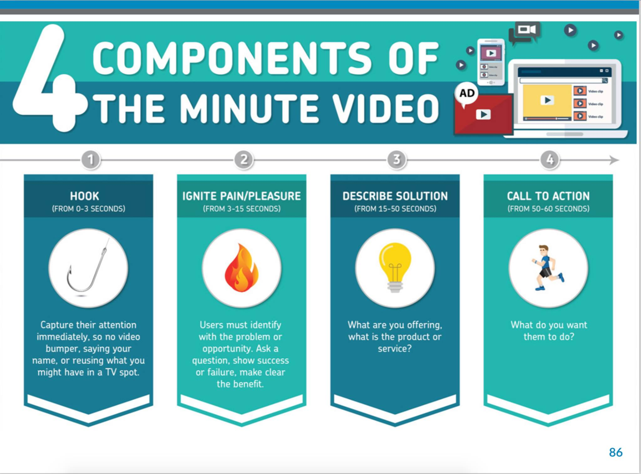 👍 4 components of the minute video. SEO, Usability, Conversion Optimierung, Entwicklung. In Wien und ganz Österreich. Erfolg garantiert. Jetzt anrufen.