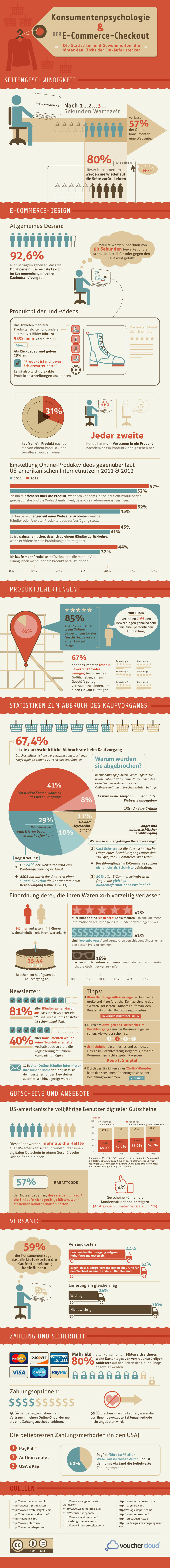 Grafik Optimierung E-Commerce