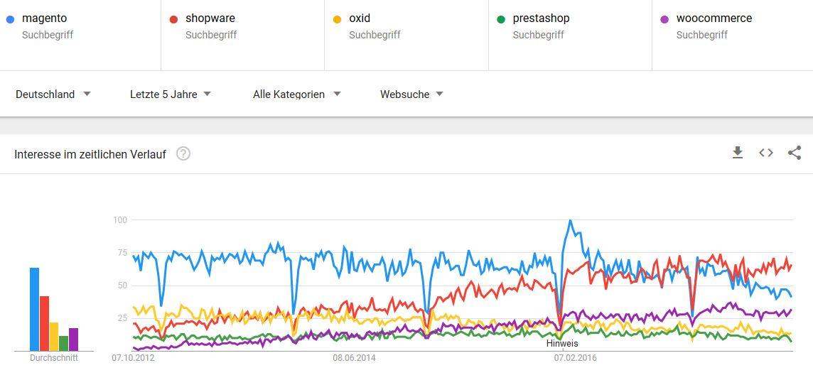 google_trends_shops_de