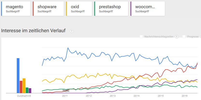 shops_google_trends